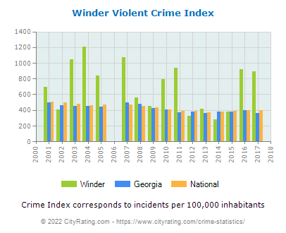 Winder Violent Crime vs. State and National Per Capita