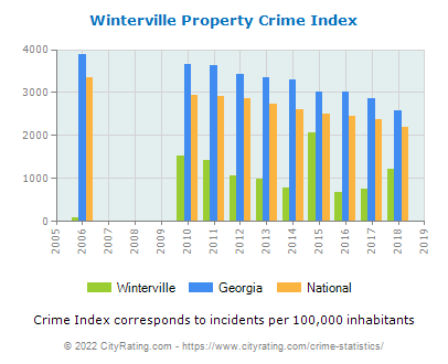 Winterville Property Crime vs. State and National Per Capita