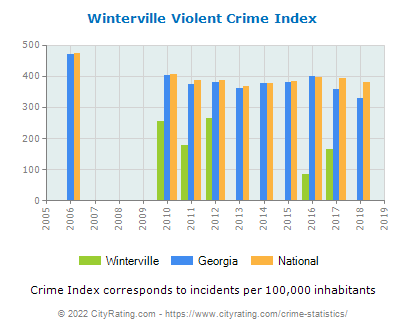 Winterville Violent Crime vs. State and National Per Capita