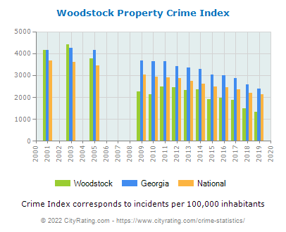Woodstock Crime Statistics: Georgia (GA) - CityRating com