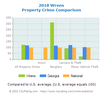 Wrens Property Crime vs. State and National Comparison