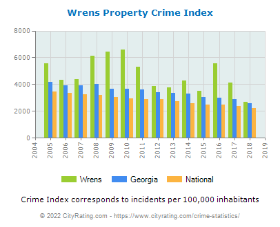 Wrens Property Crime vs. State and National Per Capita
