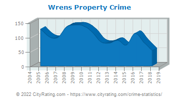 Wrens Property Crime