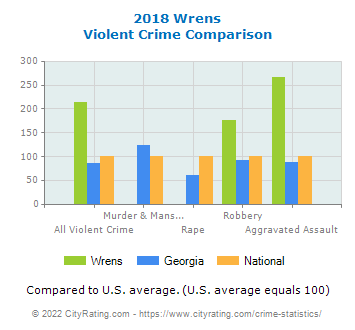 Wrens Violent Crime vs. State and National Comparison
