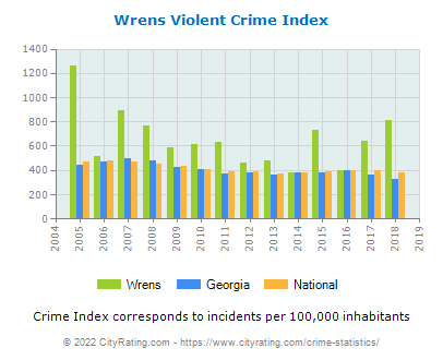 Wrens Violent Crime vs. State and National Per Capita