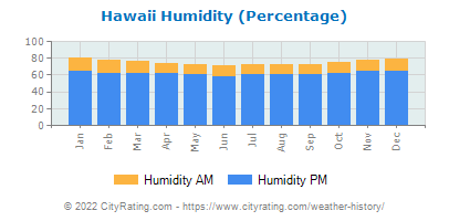 Hawaii Relative Humidity