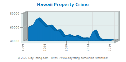 Hawaii Property Crime