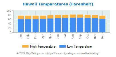 Hawaii Average Temperatures