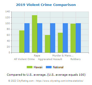 Hawaii Violent Crime vs. National Comparison