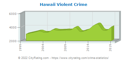 Hawaii Violent Crime