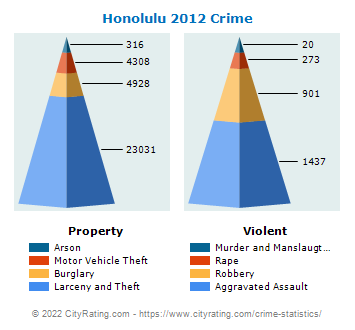 Honolulu Crime 2012