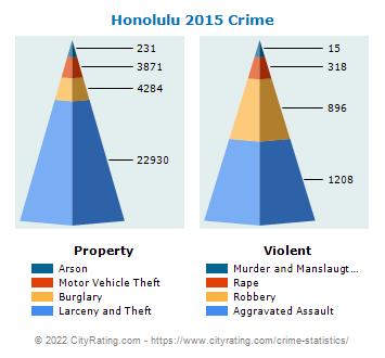 Honolulu Crime 2015