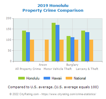 Honolulu Property Crime vs. State and National Comparison