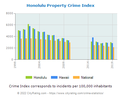 Honolulu Property Crime vs. State and National Per Capita
