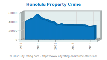 Honolulu Property Crime