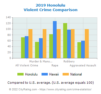 Honolulu Violent Crime vs. State and National Comparison
