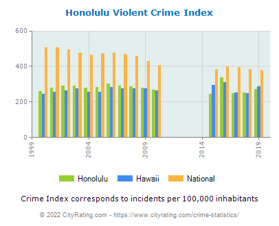 Honolulu Violent Crime vs. State and National Per Capita
