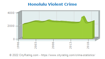 Honolulu Violent Crime