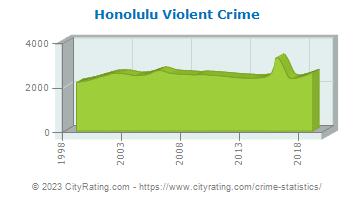Honolulu Crime Statistics: Hawaii (HI) - CityRating com