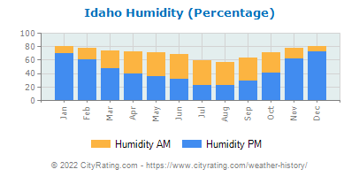 Idaho Relative Humidity