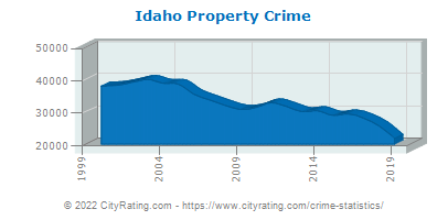 Idaho Property Crime