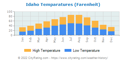 Idaho Average Temperatures