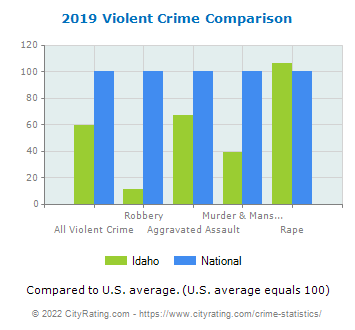 Idaho Violent Crime vs. National Comparison