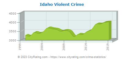 Idaho Crime Statistics and Rates Report (ID) - CityRating com