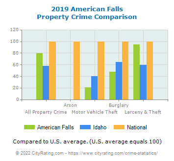 American Falls Property Crime vs. State and National Comparison