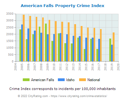 American Falls Property Crime vs. State and National Per Capita