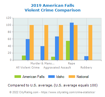 American Falls Violent Crime vs. State and National Comparison