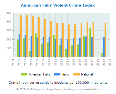 American Falls Violent Crime vs. State and National Per Capita