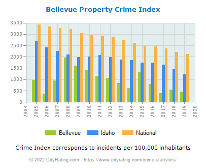 Bellevue Property Crime vs. State and National Per Capita