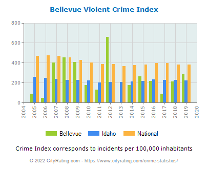 Bellevue Violent Crime vs. State and National Per Capita