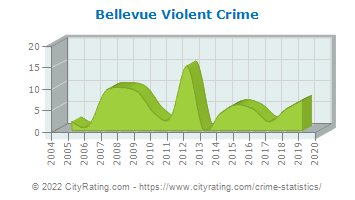 Bellevue Violent Crime