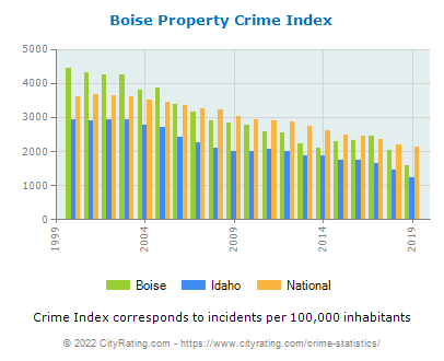 Boise Property Crime vs. State and National Per Capita