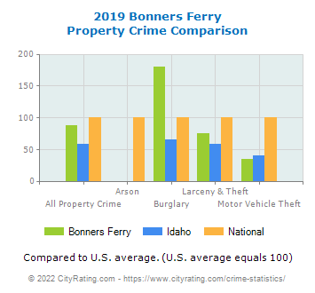 Bonners Ferry Property Crime vs. State and National Comparison