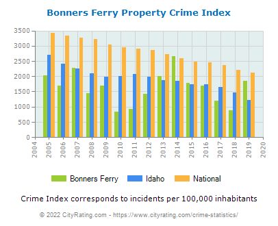 Bonners Ferry Property Crime vs. State and National Per Capita