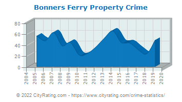 Bonners Ferry Property Crime