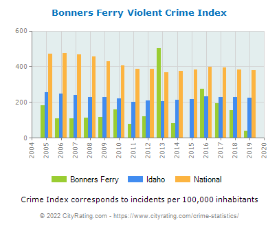 Bonners Ferry Violent Crime vs. State and National Per Capita
