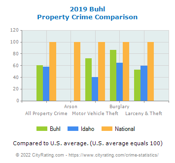 Buhl Property Crime vs. State and National Comparison