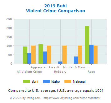 Buhl Violent Crime vs. State and National Comparison