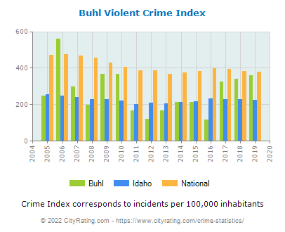 Buhl Violent Crime vs. State and National Per Capita