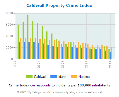 Caldwell Property Crime vs. State and National Per Capita