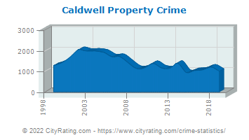Caldwell Property Crime