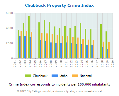 Chubbuck Property Crime vs. State and National Per Capita