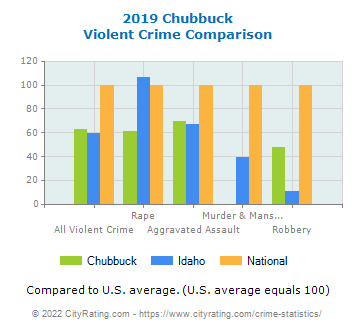 Chubbuck Violent Crime vs. State and National Comparison