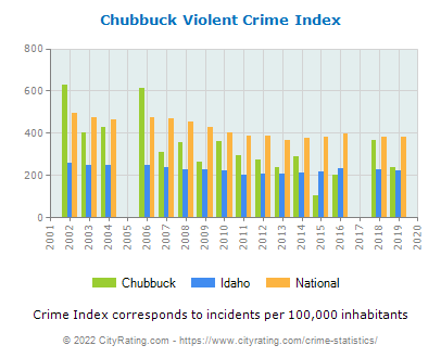 Chubbuck Violent Crime vs. State and National Per Capita