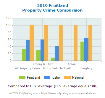Fruitland Property Crime vs. State and National Comparison