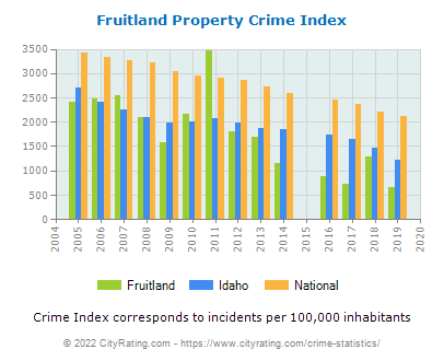 Fruitland Property Crime vs. State and National Per Capita
